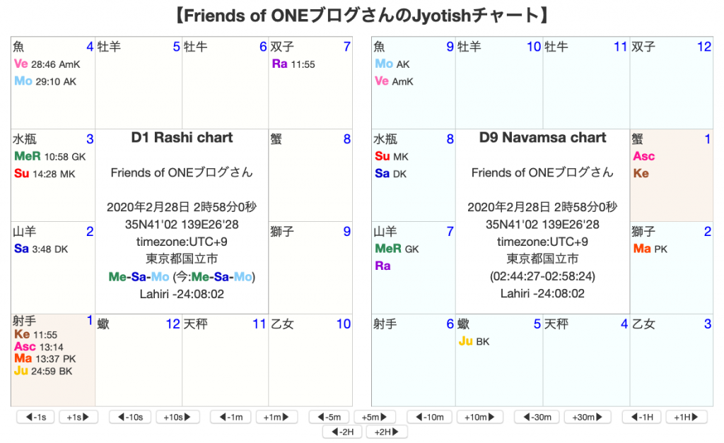 Friends of ONEブログ開設時チャート